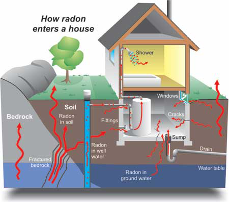 How radon enteres a home by Signature Home Inspection in Mountain View CA
